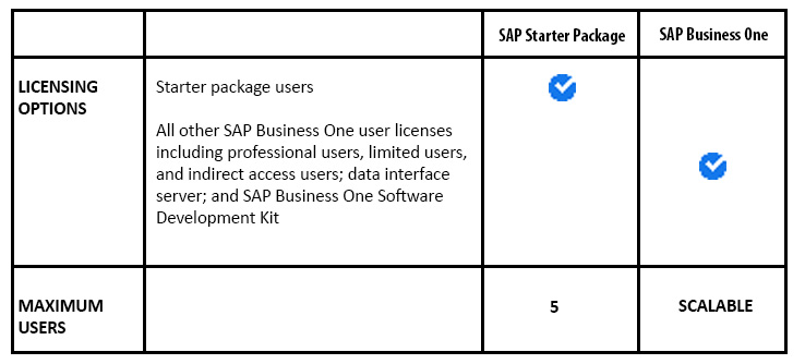 SAP Starter Package MSSC