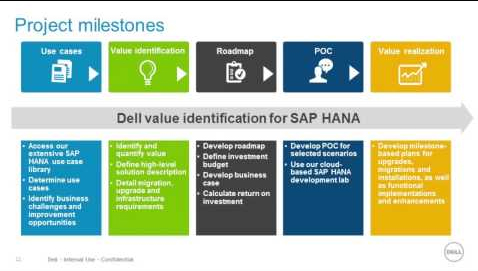 DELL and SAP HANA for Business One