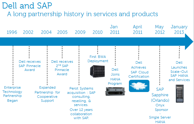 DELL for Business One Philippines on SAP HANA