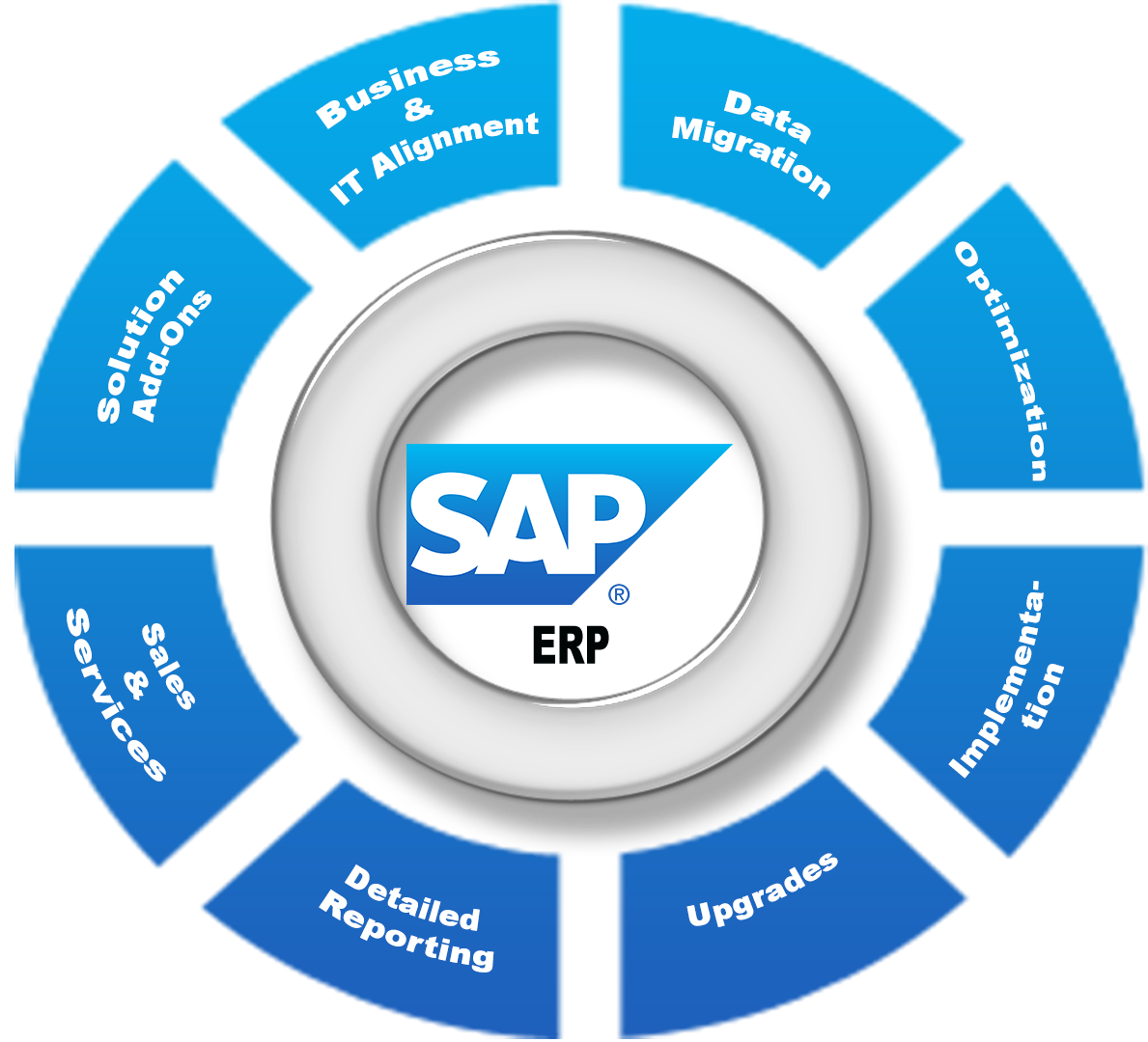 SAP ECC 6.0 and SAP Business One