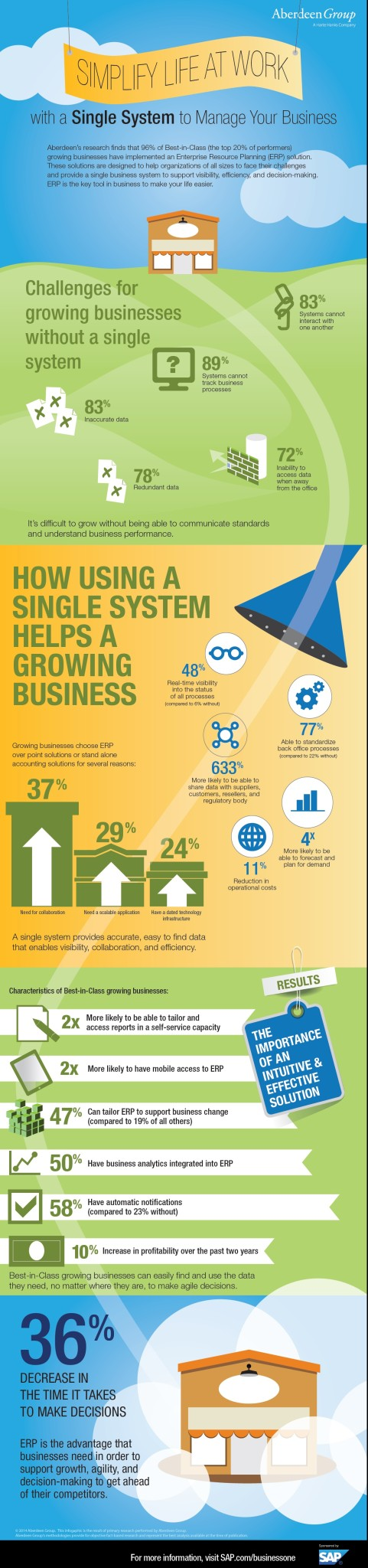 Infographic how do you simplify your business